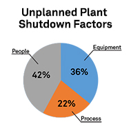 Unplanned Plant Shutdown Factors, Pie Chart