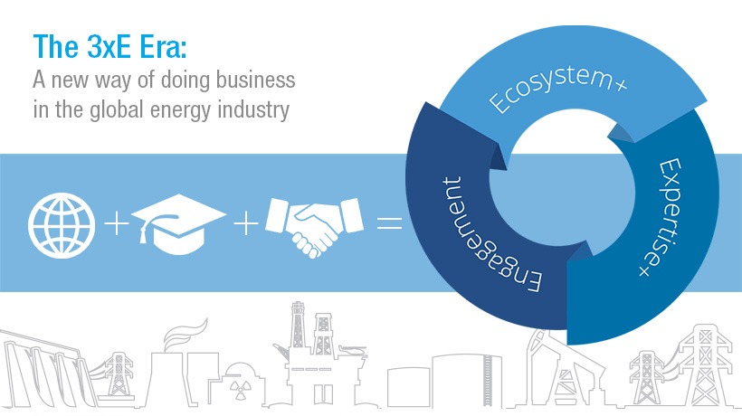 The 3xE Era: The future of doing business in the energy industry