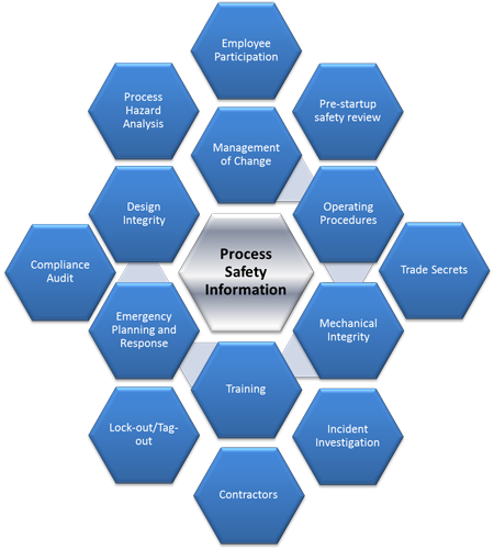process safety and operation integrity Opralog is an advanced operational reporting software tool designed to capture and make data accessible across the organisation to a wide variety of opralog enhances the ability of operational logs to act as a source of management information and records key site status information on safety.