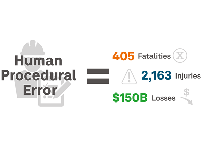Human Procedural Error Implications